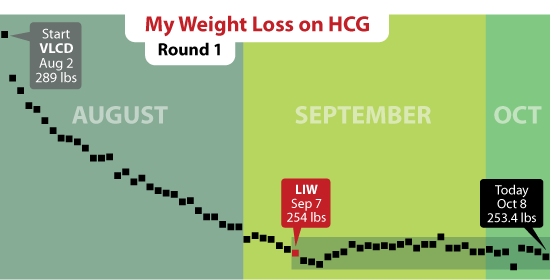 hcg-graph2